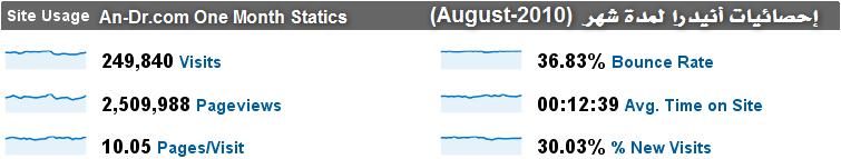 إحصائيات منتديات أنيدرا في أغسطس 2010م