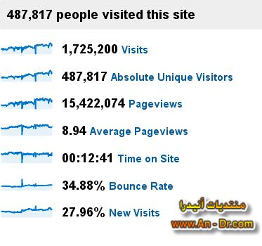 http://www.an-dr.com/bukhalil/Google-TotalVisits.png
